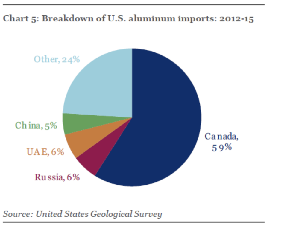 A pie chart showing the source of aluminum imports to the United States. Chart courtesy of Institute of International Finance with data from the U.S. Geological Survey.