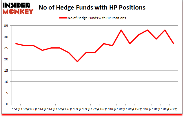 Is HP A Good Stock To Buy?