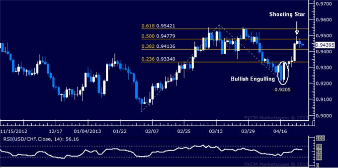 Forex_USDCHF_Technical_Analysis_04.26.2013_body_Picture_5.png, USD/CHF Technical Analysis 04.26.2013