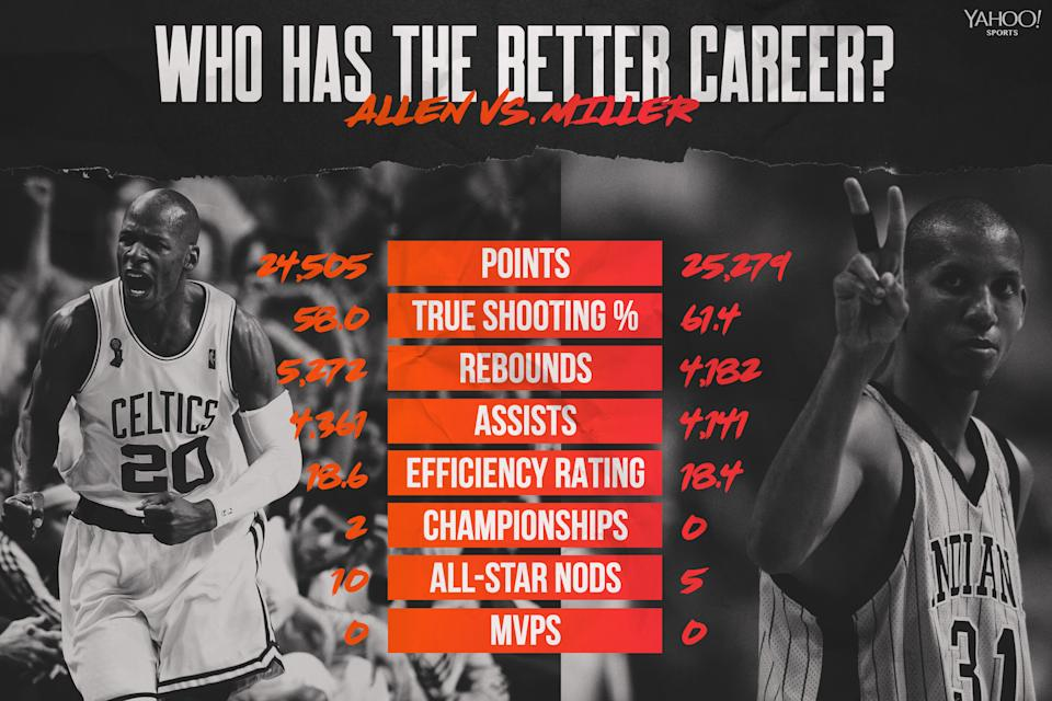 Ray Allen vs. Reggie Miller (Graphic by Amber Matsumoto)