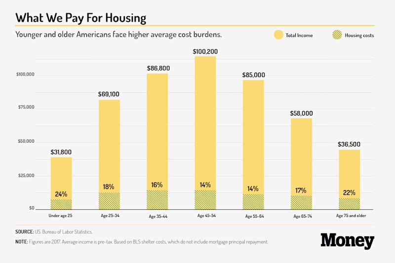 What We Pay For Housing   US. Bureau of Labor Statistics