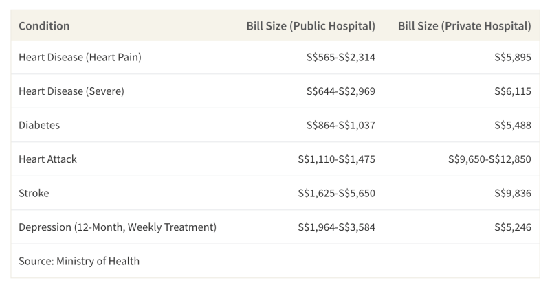 This table shows the average cost treating conditions that are at higher risk of getting after consistently chronic sleep deprivation, with prices ranging from subsidised public hospital bills to private hospital bills