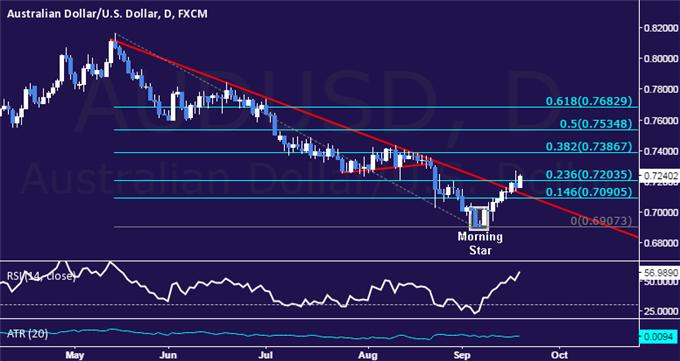 AUD/USD Technical Analysis: Trying to Secure Breach of 0.72