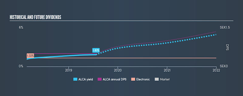 OM:ALCA Historical Dividend Yield, July 22nd 2019