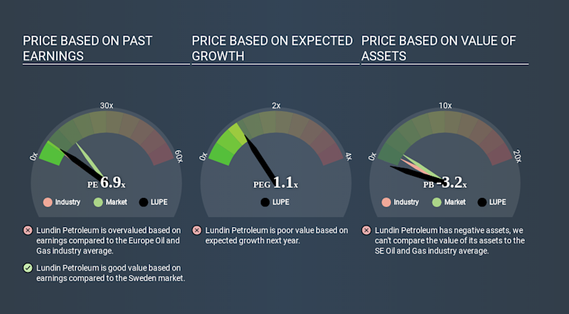 OM:LUPE Price Estimation Relative to Market March 27th 2020