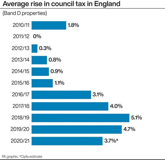 Average rise in council tax in England (Band D properties