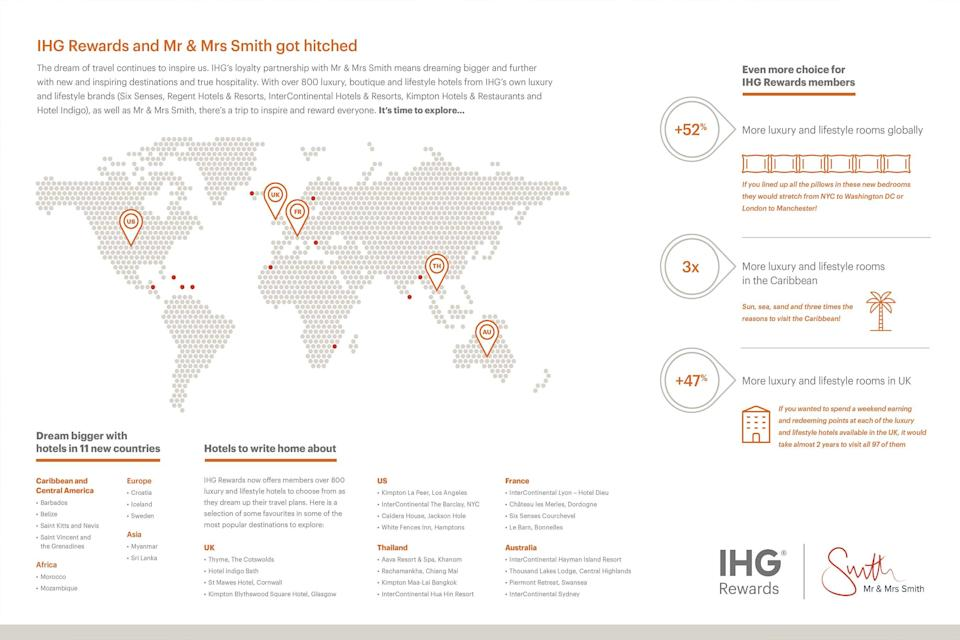IHG Rewards x Mr & Mrs Smith infographic