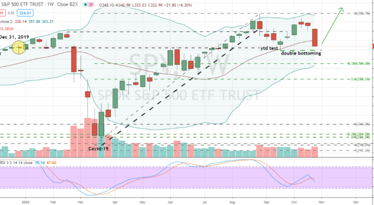 SPDR S&P 500 (SPY) high level double bottom forming at year-to-date marker