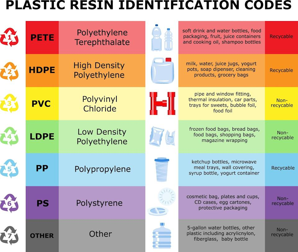 A table of plastic resin identification codes - Alamy Stock Vector