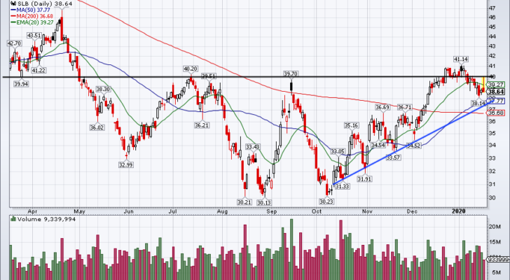 Top Stock Trades for Tuesday No. 4: Schlumberger (SLB)