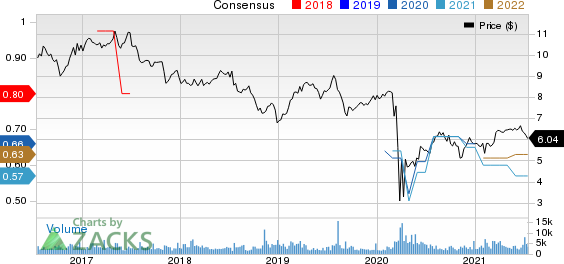 Capstead Mortgage Corporation Pricing and Consensus