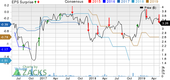 Universal Technical Institute Inc Price, Consensus and EPS Surprise