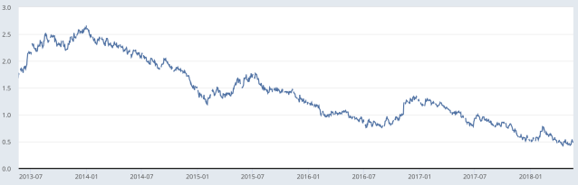 A chart of the 10-year U.S. Treasury note's yield vs the 2-year note's yield since 2013 from the St. Louis Federal Reserve's FRED tool.