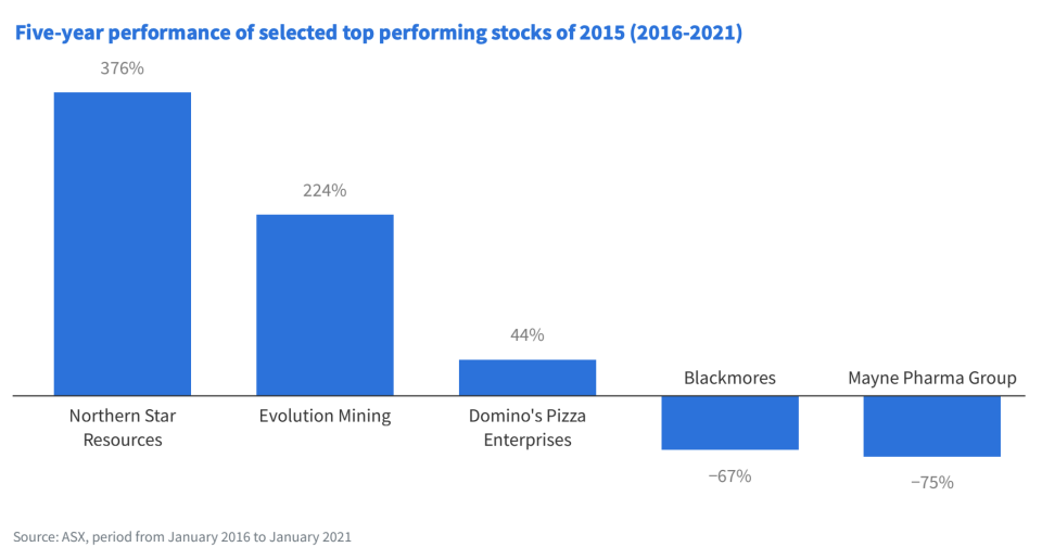 (Source: 'The State of Investing in 2021' report, Finder)