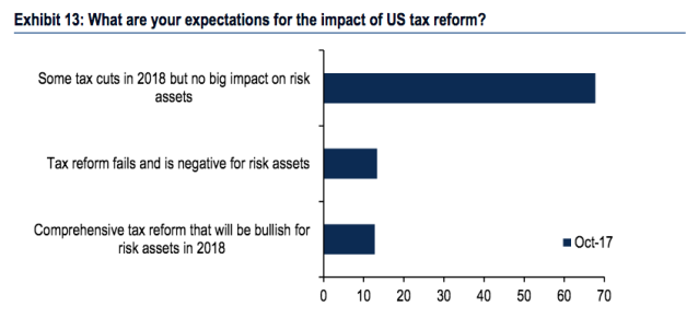 Almost 70% of investors polled by Bank of America expect tax reform to have little impact on the stock market in 2018. (Source: BAML)