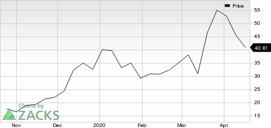 Biontech Bntx Soars Stock Adds 5 2 In Session