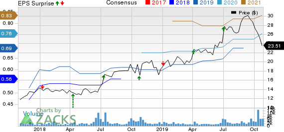 The Simply Good Foods Company Price, Consensus and EPS Surprise
