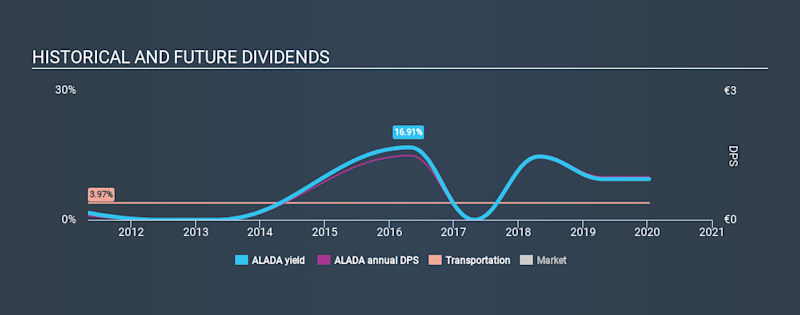 ENXTPA:ALADA Historical Dividend Yield, January 11th 2020