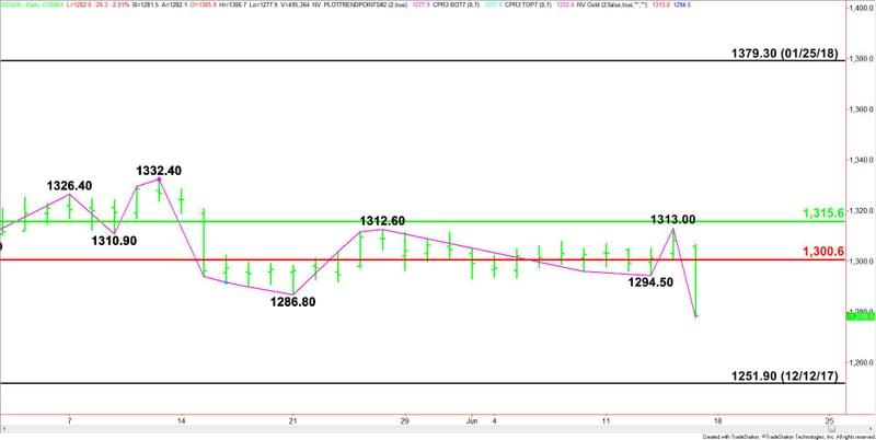 Gold Price Futures Gc Technical Analysis Deep Plunge Sets Up