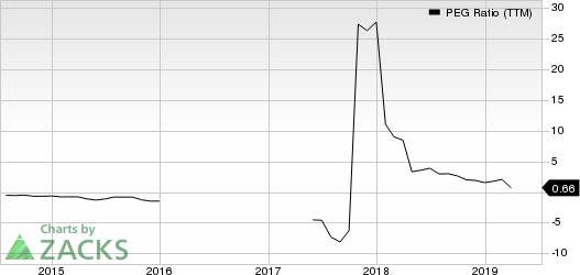 Navistar International Corporation PEG Ratio (TTM)