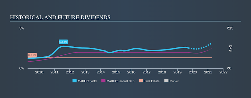 NSEI:MAHLIFE Historical Dividend Yield, September 20th 2019