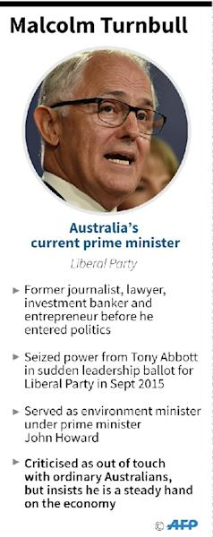 Profile of Malcolm Turnbull, current prime minister of Australia (AFP Photo/)