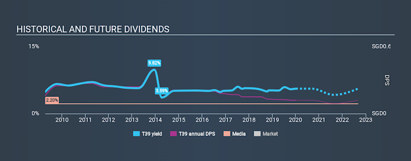 SGX:T39 Historical Dividend Yield, January 4th 2020