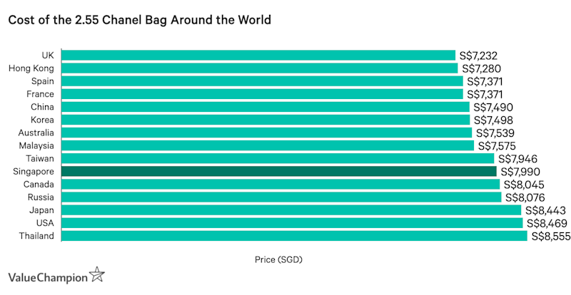 This table shows the cost of the 2.55 Chanel bag in black calfskin and gold-tone metal around the world