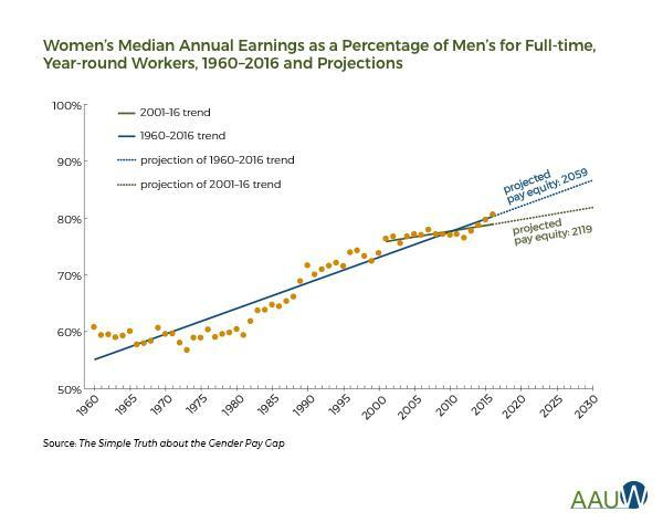 This graph from the American Association of University Women shows the projected trends that could help women reach pay equity with men.