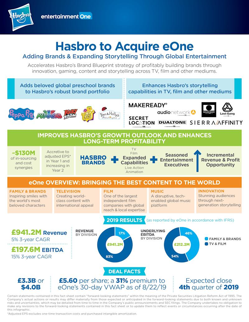 Hasbro to Acquire Entertainment One Adding Brands and Expanding Storytelling Through Global Entertainment