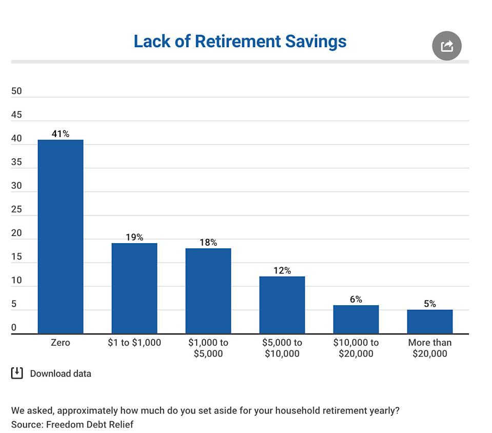 41% of Americans have saved nothing for retirement. (Photo: Freedom Debt Relief)