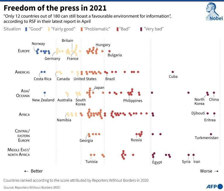 World Press Freedom Index 2021 by region and countries or territories, according to Reporters Without Borders (RSF) (AFP/Paz PIZARRO)