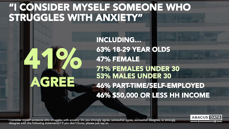 An Abacus Data survey of 1,500 people in Canada found 41 per cent considered themselves to be someone who struggles with anxiety<em> (Abacus Data for Yahoo Canada)</em>