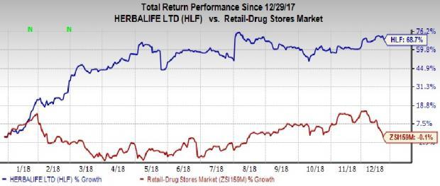 Will Volume Growth Continue Aiding Herbalife (HLF) in 2019?