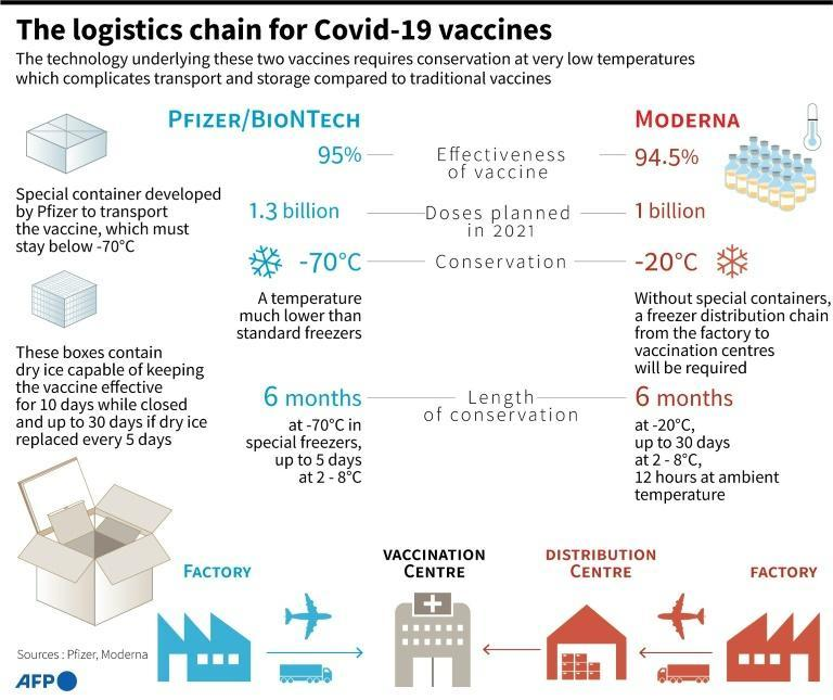 The low-temperature logistics chain for two Covid-19 vaccines