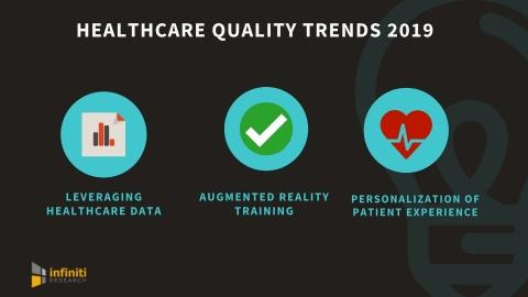 Trends re-defining Healthcare Quality | Infiniti Research Reveals the Four Key Trends That Healthcare Providers Must Keep an eye out for Improving Quality
