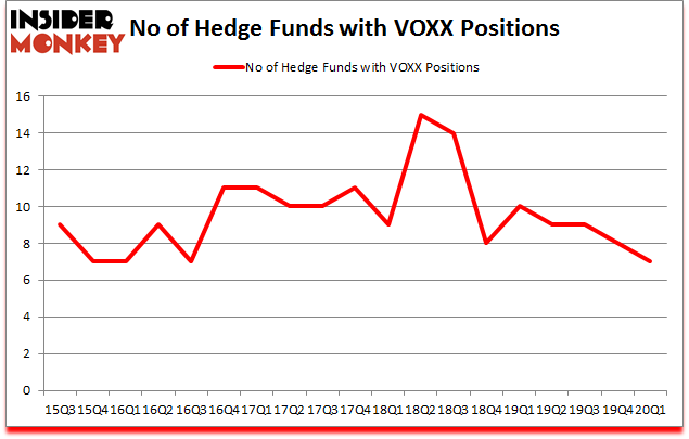 Is VOXX A Good Stock To Buy?