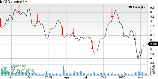 ADT Inc. Price and EPS Surprise