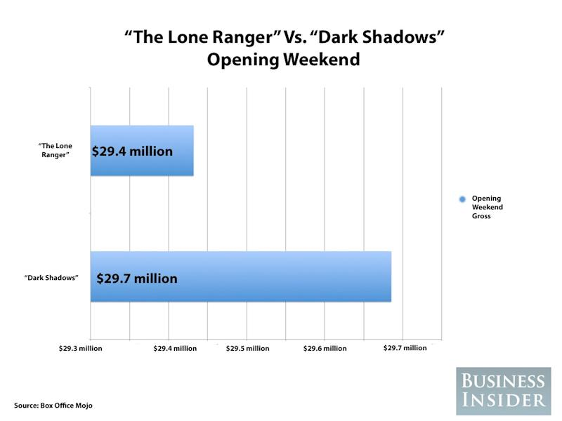 the lone ranger dark shadows