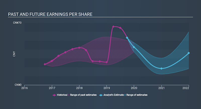 NasdaqGS:YY Past and Future Earnings, December 11th 2019