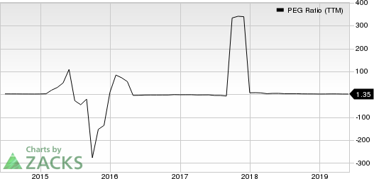 ConocoPhillips PEG Ratio (TTM)