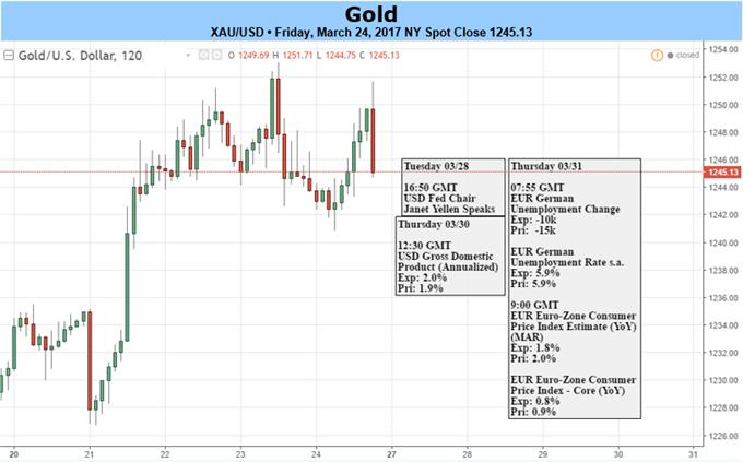 Gold Prices Recover Entire March Decline – FOMC, US GDP in Focus