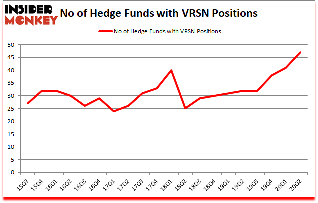 Is VRSN A Good Stock To Buy?