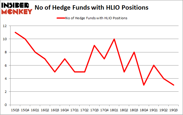 No of Hedge Funds with HLIO Positions