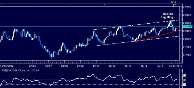 Forex_Analysis_EURGBP_Classic_Technical_Report_01.07.2013_body_Picture_1.png, Forex Analysis: EUR/GBP Classic Technical Report 01.07.2013