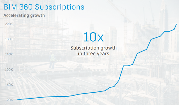 Line chart showing rapid increase in Autodesk's
