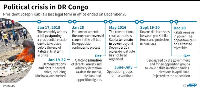 Chronology of events in DR Congo since January 2015 (AFP Photo/Sabrina BLANCHARD, Aude GENET)