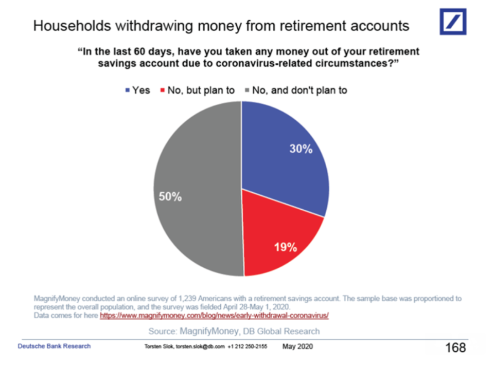 Nearly a third of Americans have taken out money from their retirement accounts. (Source: Torsten Slok)