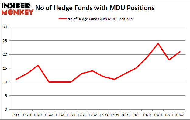 No of Hedge Funds with MDU Positions