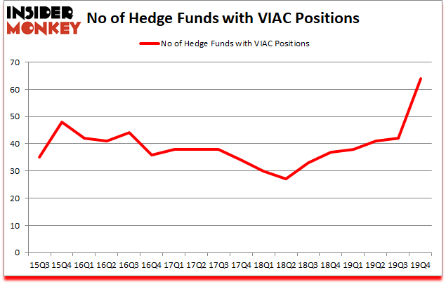 Is VIAC A Good Stock To Buy?